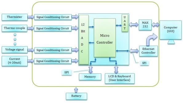 Block Diagram Data Acquisition : Data acquisition system bharatbalar